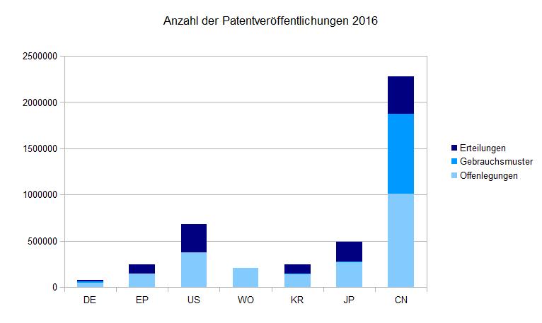 Statistik der Patentveröffentlichungen 2016