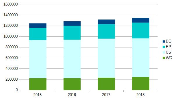 Diagramm Patentveröffentlichungen 2015 bis 2018 für ausgewählte Ämter